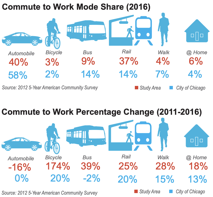 Commuting in Ravenswood graphic